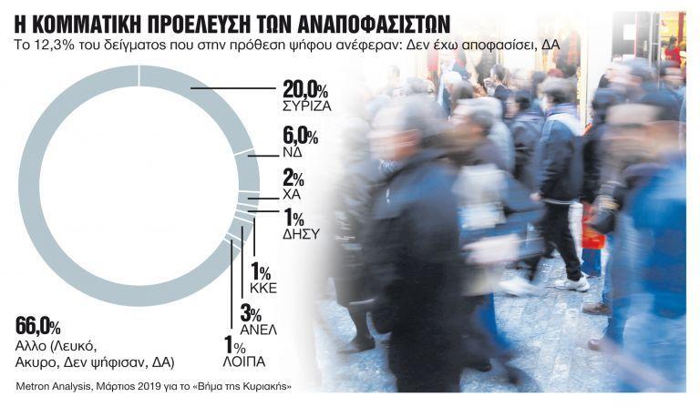 Οι αναποφάσιστοι ετοιμάζουν εκπλήξεις | tanea.gr