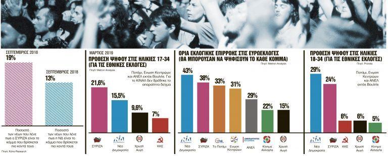 Τι θα ψηφίσουν οι 17άρηδες; | tanea.gr