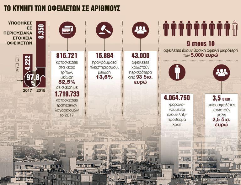 Μπλόκο με υποθήκες σε διπλάσιους ιδιοκτήτες ακινήτων | tanea.gr
