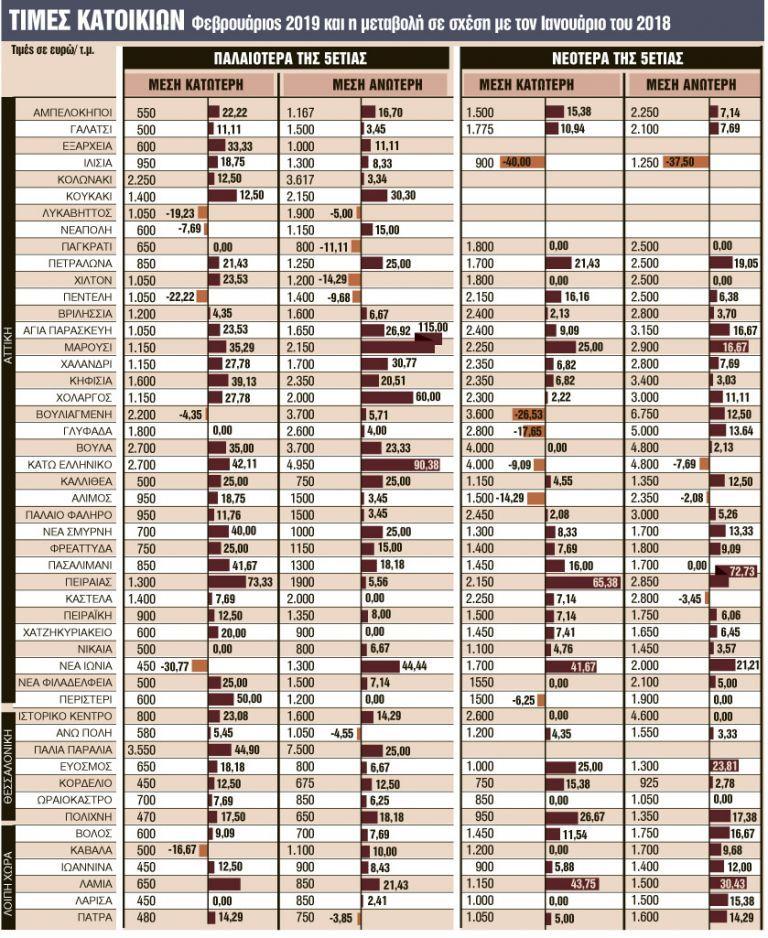 Σε ποιες περιοχές οι τιμές των ακινήτων έχουν απογειωθεί   tanea.gr