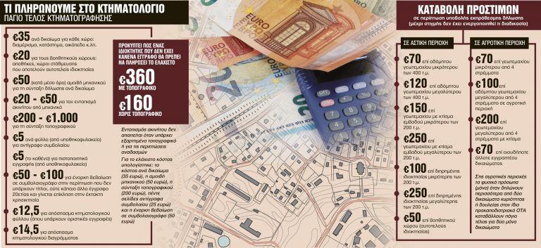 Κτηματολόγιο: Το κόστος για την υποβολή του φακέλου   tanea.gr