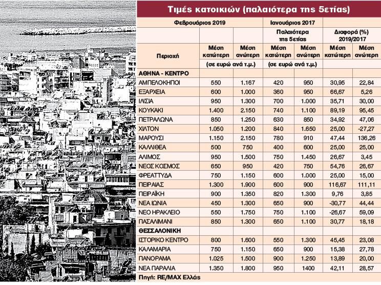 Σε ποιες περιοχές οι τιμές τραβούν την ανηφόρα | tanea.gr