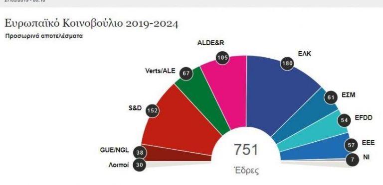 Ευρωεκλογές 2019: Τέλος ο ιστορικός δικομματισμός στο Ευρωκοινοβούλιο | tanea.gr