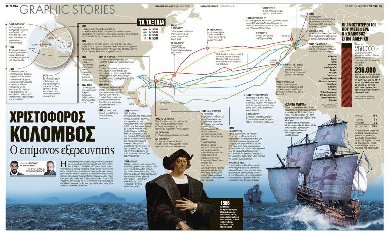 Χριστόφορος Κολόμβος: Ο επίμονος εξερευνητής   tanea.gr