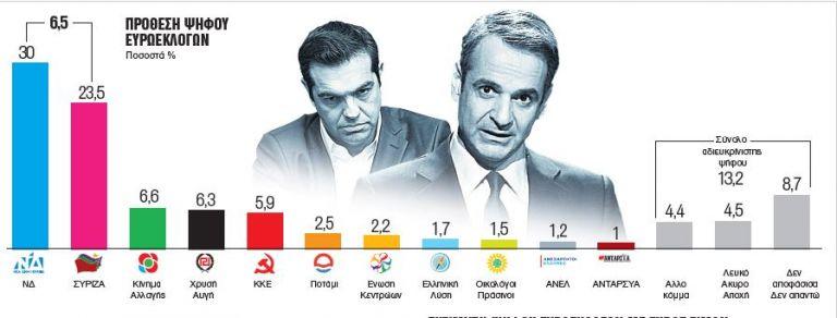 Δημοσκόπηση: Προβάδισμα 6,5 μονάδων στην ΝΔ έναντι του ΣΥΡΙΖΑ   tanea.gr