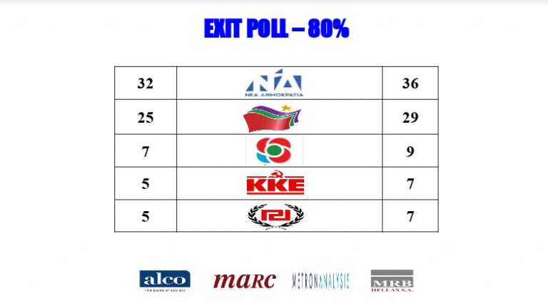 Exit Poll : ΝΔ 32% – 36% και ΣΥΡΙΖΑ 25% – 29% | tanea.gr