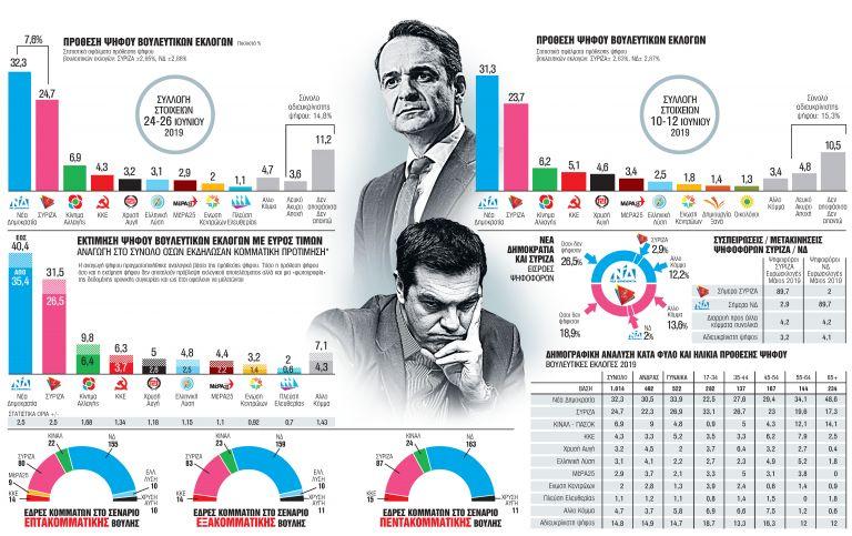 Δημοσκόπηση MRB: Ολα δείχνουν αυτοδυναμία της Νέας Δημοκρατίας   tanea.gr