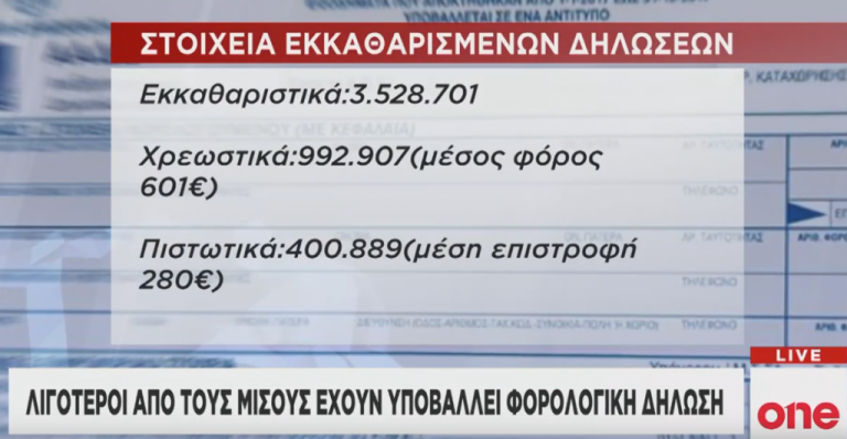 Λιγότεροι από τους μισούς έχουν υποβάλει φορολογική δήλωση | tanea.gr