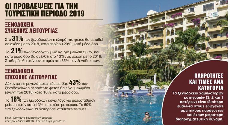 Συναγερμός στον ελληνικό τουρισμό μετά από πέντε χρόνια | tanea.gr