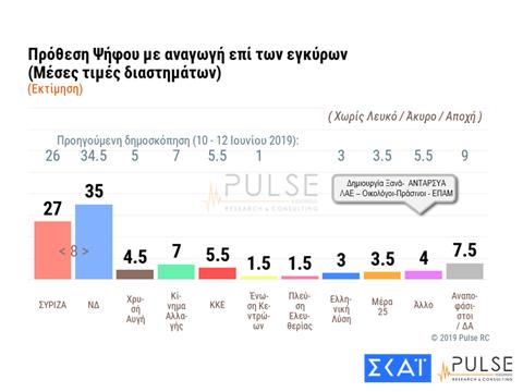 Δημοσκόπηση Pulse: Στις 8 μονάδες η διαφορά της ΝΔ από τον ΣΥΡΙΖΑ | tanea.gr