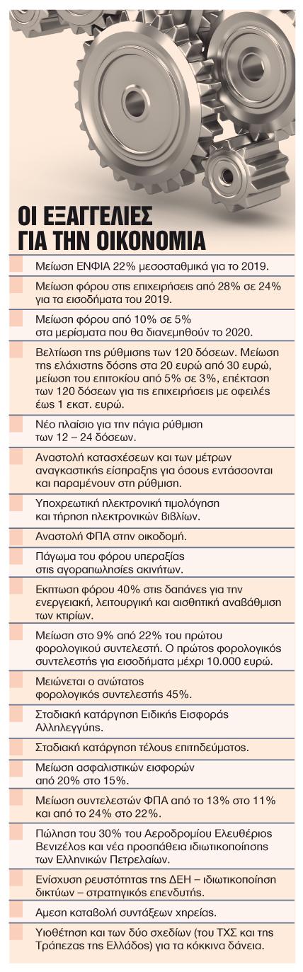 Ολες οι αλλαγές στις 120 δόσεις | tanea.gr