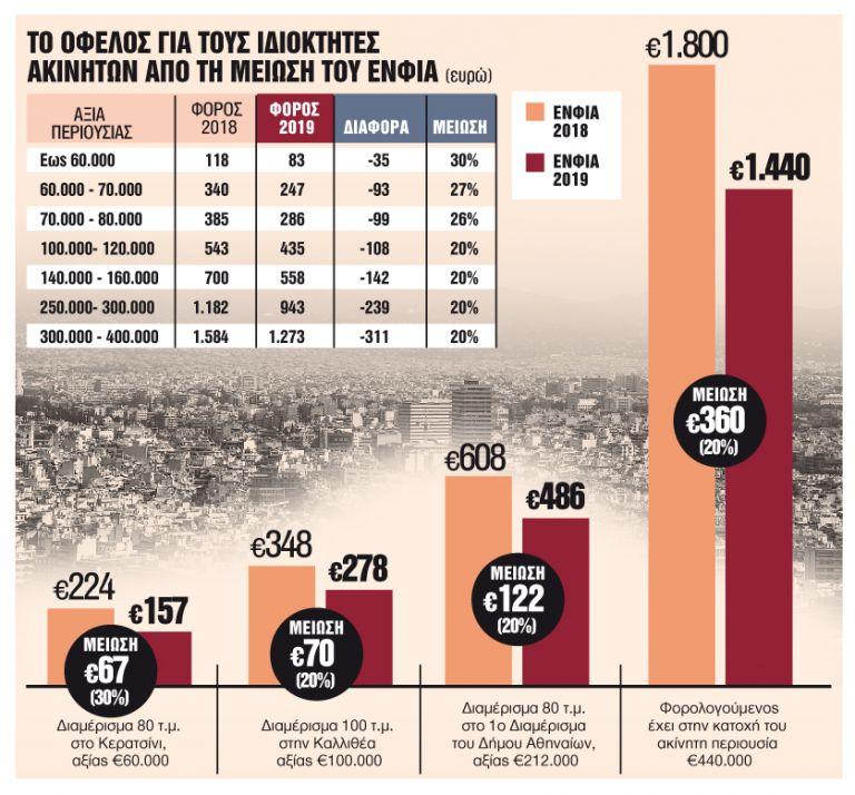 Πόσο ξεφουσκώνει από εφέτος ο λογαριασμός | tanea.gr