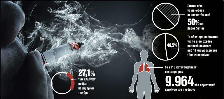 Σε άμεση εφαρμογή ο αντικαπνιστικός νόμος | tanea.gr