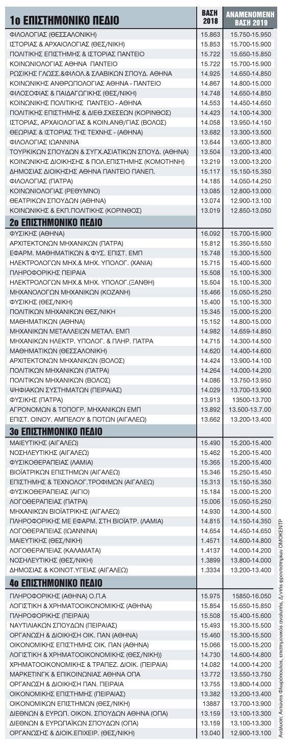 70 τμήματα που ξεχωρίζουν | tanea.gr