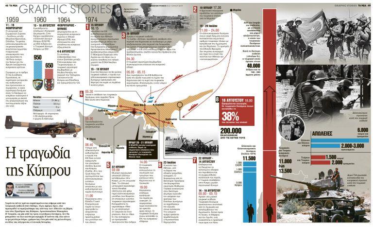 Η τραγωδία της Κύπρου   tanea.gr