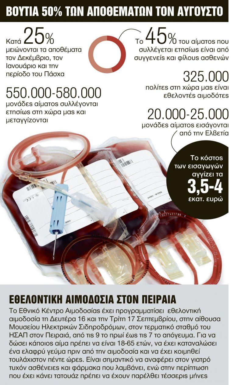 Στεγνώνουν οι τράπεζες αίματος | tanea.gr