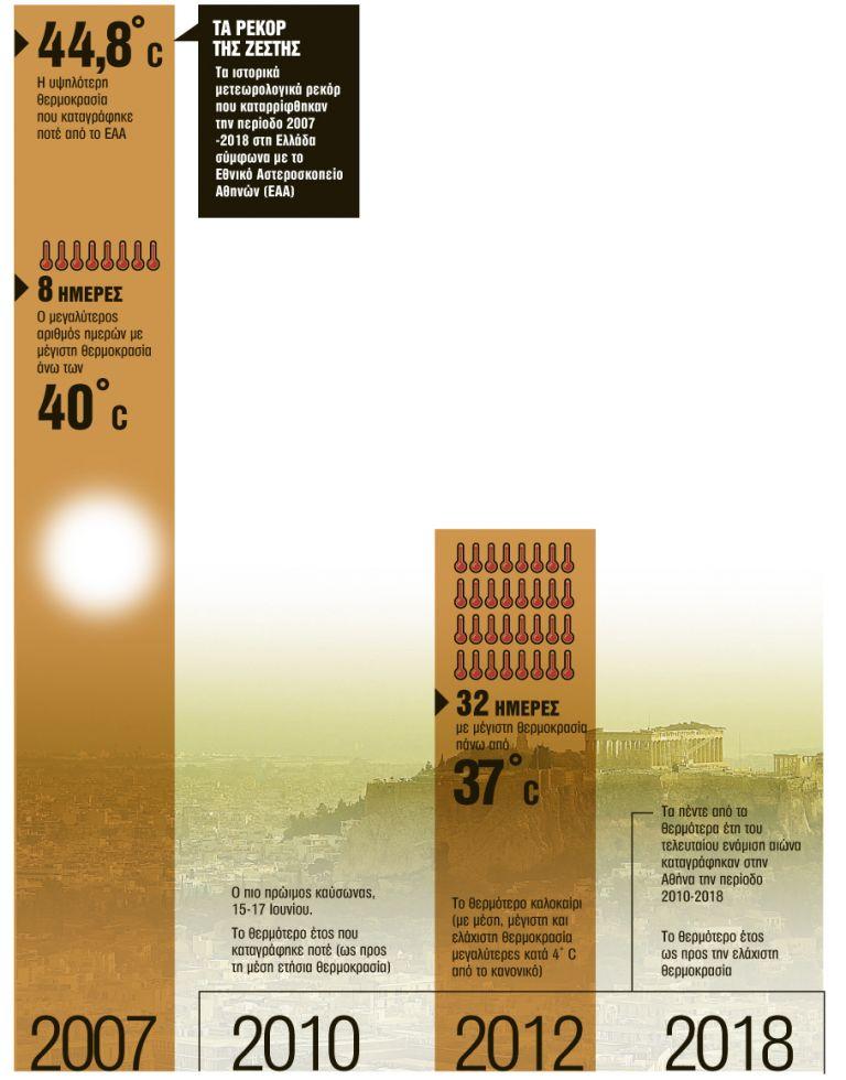 Ξέφρενη κούρσα υψηλών θερμοκρασιών | tanea.gr