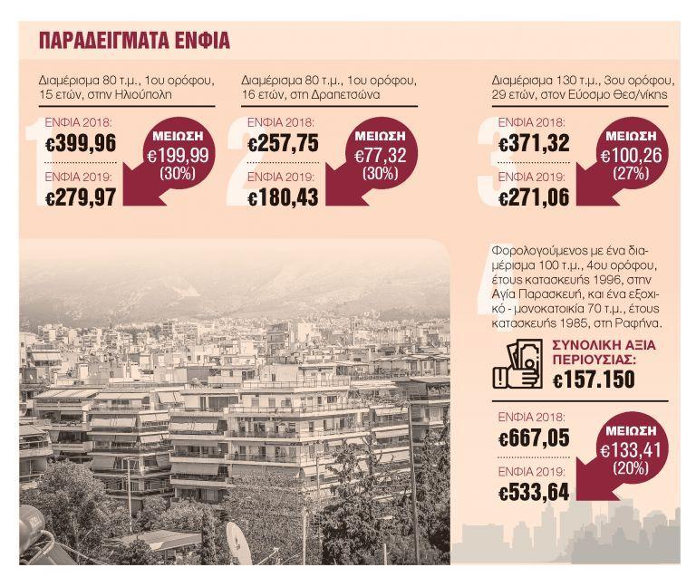 Αντίστροφη μέτρηση για 7,3 εκατ. ραβασάκια | tanea.gr