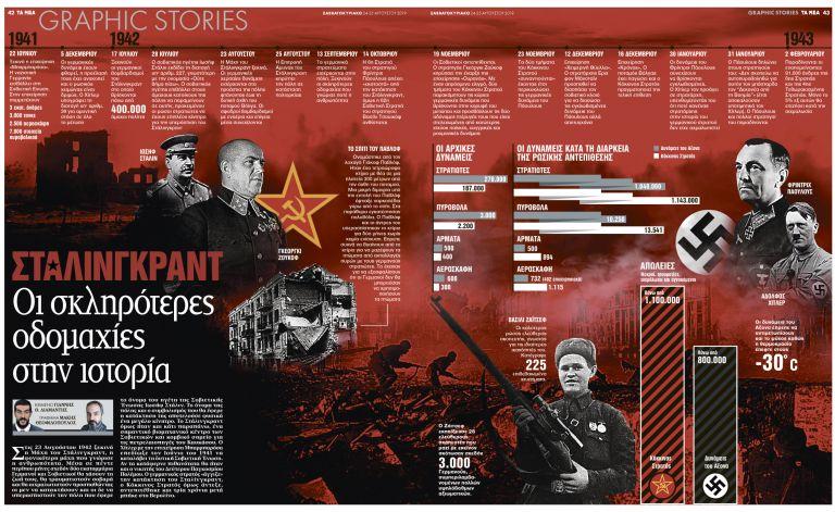 Στάλινγκραντ: Οι σκληρότερες οδομαχίες στην ιστορία | tanea.gr