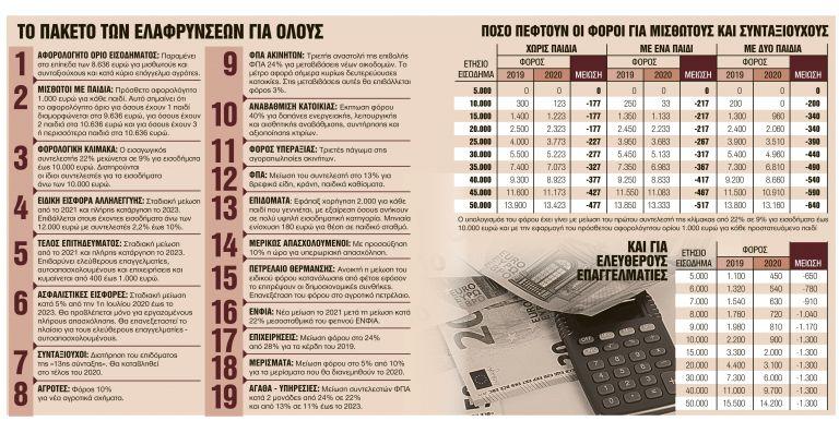 Ολες οι φοροανάσες ύψους 1,2 δισ. ευρώ το 2020 | tanea.gr