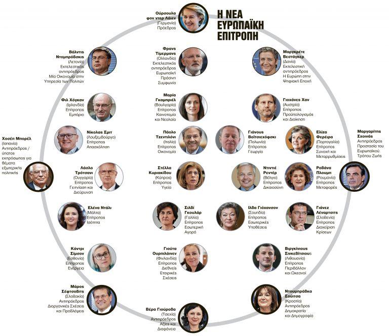 Ο Σχοινάς και τα παράδοξα της νέας Κομισιόν   tanea.gr