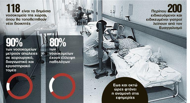 Νοσοκομεία στην... Εντατική | tanea.gr