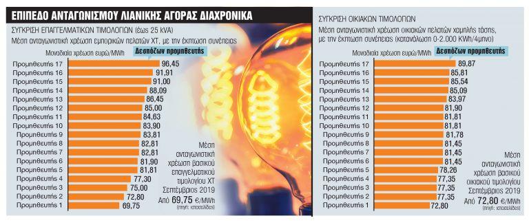 Ευκαιρίες...υψηλής τάσης για νοικοκυριά και επαγγελματίες | tanea.gr
