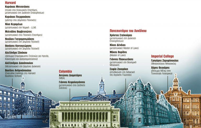 Η μεγάλη του Χάρβαρντ κυβέρνηση | tanea.gr
