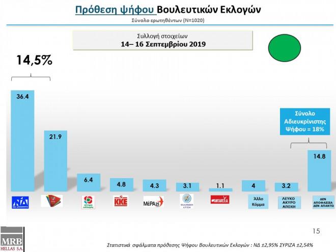 Δημοσκόπηση: Χαοτική διαφορά με 14,5 μονάδες υπέρ της ΝΔ | tanea.gr