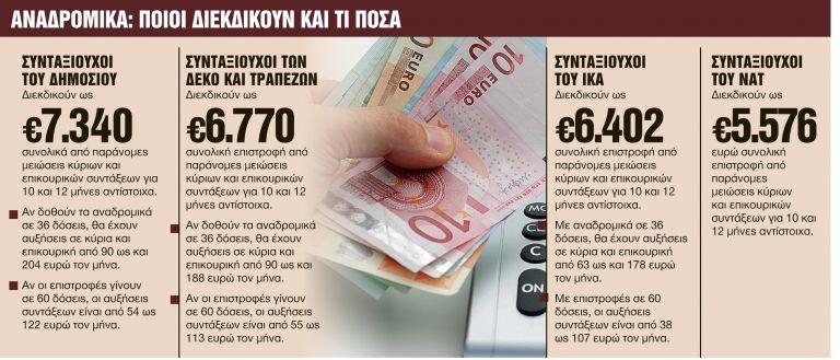 Τι φέρνει η επόμενη μέρα για συντάξεις, αναδρομικά και εισφορές | tanea.gr