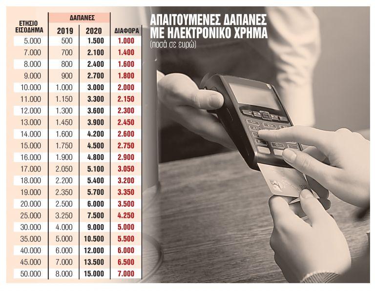 Παγίδες φόρου πίσω από τις κάρτες | tanea.gr
