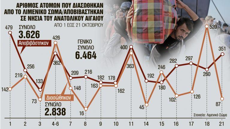 Μετεγκατάσταση 849 αιτούντων άσυλο | tanea.gr