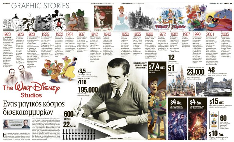 Walt Disney Studios: Ενας μαγικός κόσμος δισεκατομμυρίων | tanea.gr