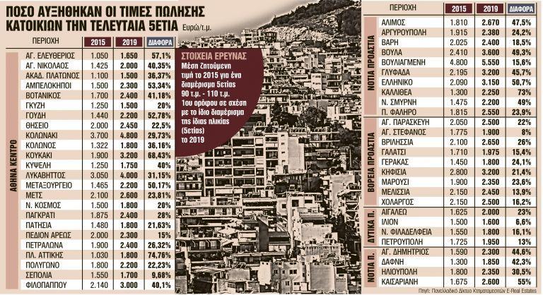 Ξέφρενο ράλι τιμών και ζήτησης στα ακίνητα | tanea.gr
