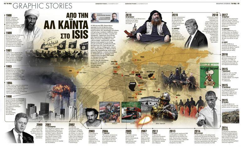 Από την Αλ Κάιντα στο ISIS   tanea.gr