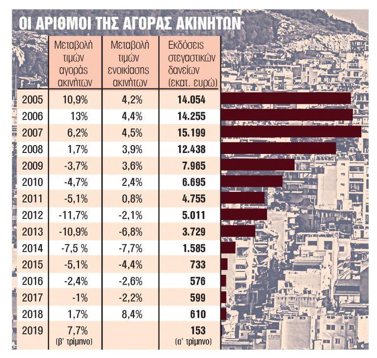 Φωτιά οι τιμές στα ακίνητα - Ανατροπές και από το 2020 | tanea.gr