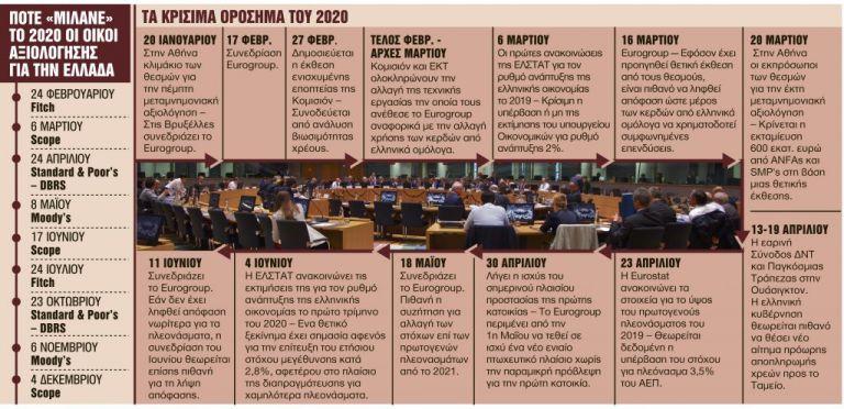 Οι κρίσιμες ημερομηνίες το 2020 για την οικονομία και την κοινωνία | tanea.gr