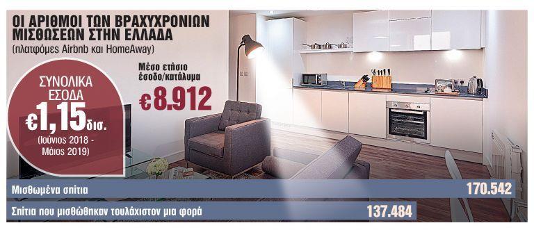 Δικαστική απόφαση - βόμβα αλλάζει τα δεδομένα στις βραχυχρόνιες ενοικιάσεις | tanea.gr