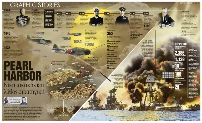 Pearl Harbor: νίκη τακτικής και λάθος στρατηγική | tanea.gr