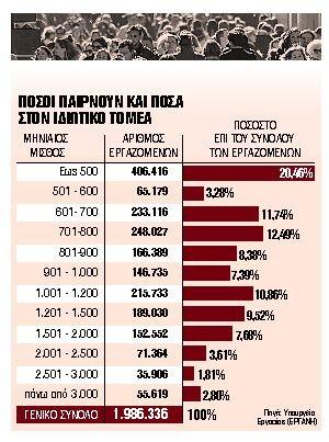 Οι μισθοί που παίρνουν σήμερα χιλιάδες Ελληνες - Στοιχεία που σοκάρουν | tanea.gr