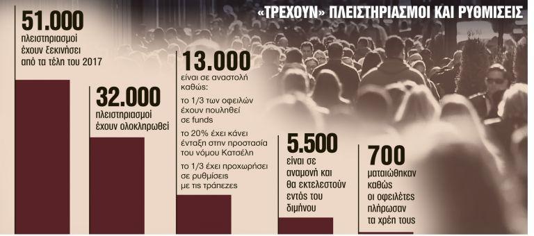 Θα πτωχεύουν πλέον και τα νοικοκυριά | tanea.gr