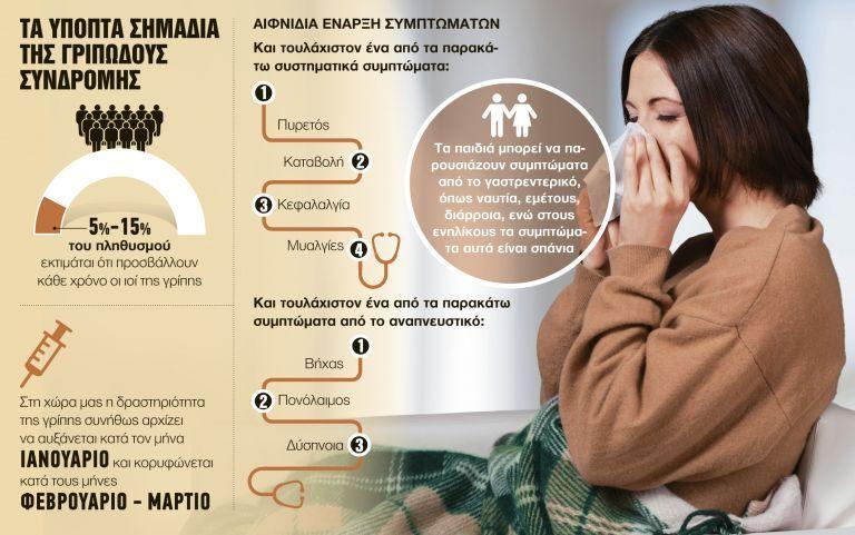 Συναγερμός: Σαρώνει η γρίπη, καμπανάκι από τους επιστήμονες | tanea.gr