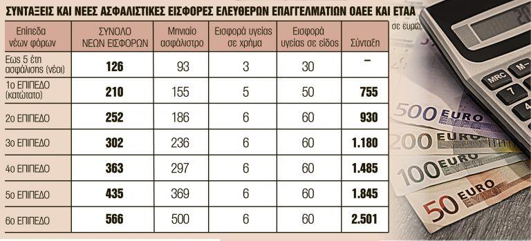 Οκτώ μπόνους σε συντάξεις - εισφορές | tanea.gr