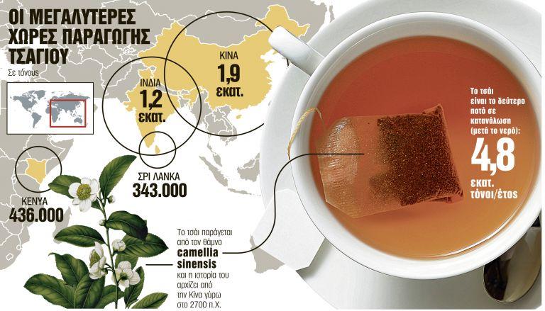 Το τσάι είναι «σύμμαχος» κατά του διαβήτη | tanea.gr