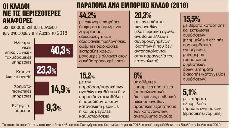 Συναγερμός στα κινητά τηλέφωνα - Τι συμβαίνει με τους πενταψήφιους αριθμούς | tanea.gr