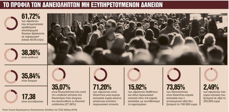 Επίδομα σε όσα νοικοκυριά κινδυνεύουν να χάσουν το σπίτι τους | tanea.gr