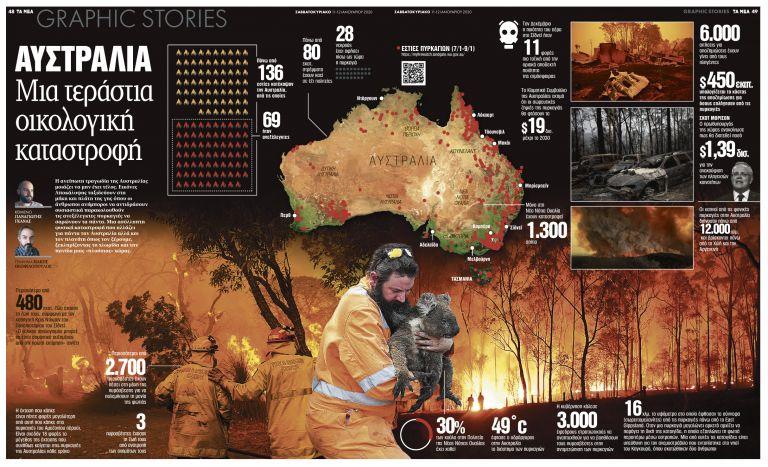 Αυστραλία: Μια τεράστια οικολογική καταστροφή | tanea.gr