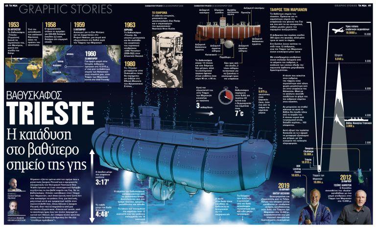Βαθυσκάφος Trieste: H κατάδυση στο βαθύτερο σημείο της γης   tanea.gr