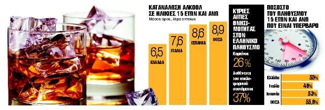 Μπαίνει φρένο και στο αλκοόλ   tanea.gr