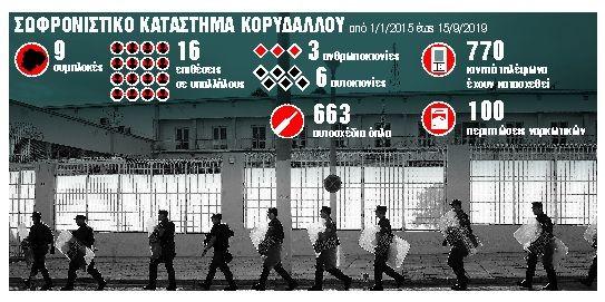 «Αντι-drone» θωράκιση στις φυλακές | tanea.gr